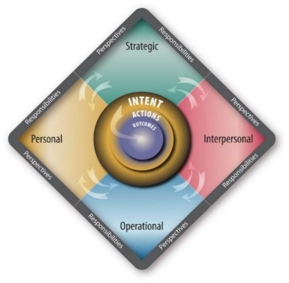 Business Mindset: approccio e strumento