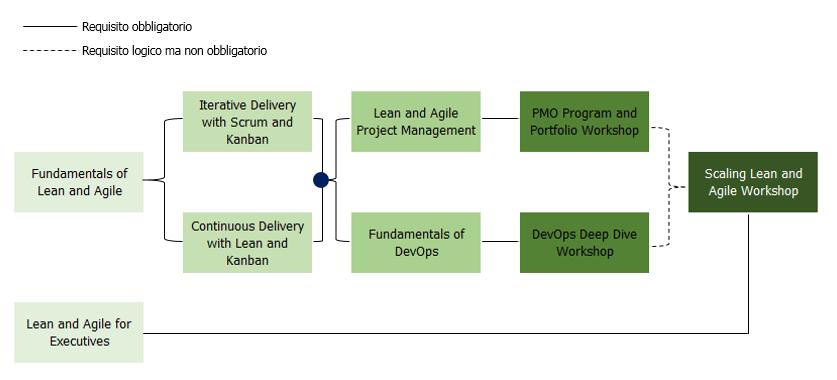 Agile Curriculum REBOOT - FAQs