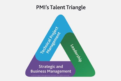 Project Management Today: PMI Talent Triangle