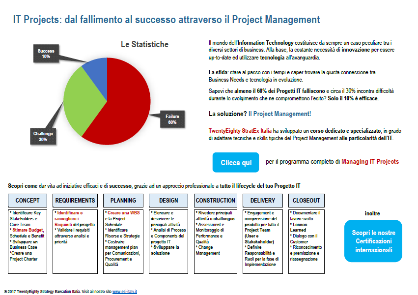 IT Projects: dal fallimento al successo attraverso il Project Management!